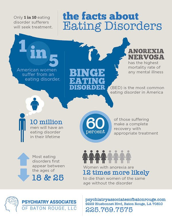 Eating Disorder Infographic