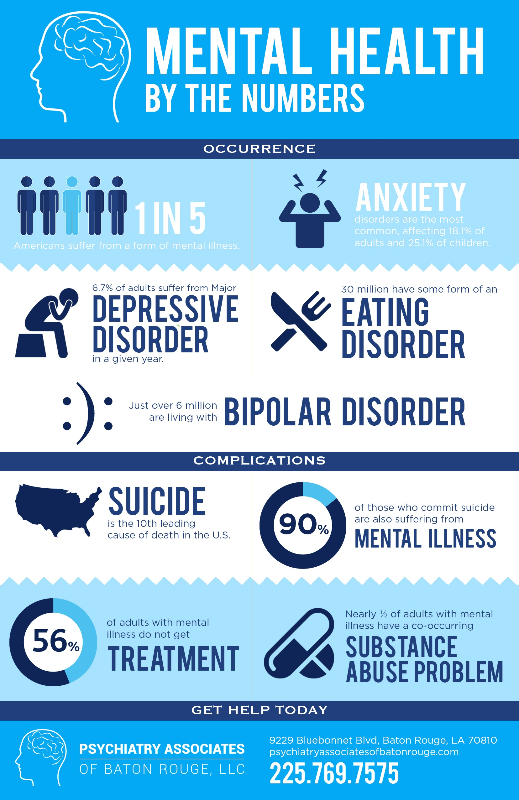 Mental Health by the Numbers [INFOGRAPHIC]