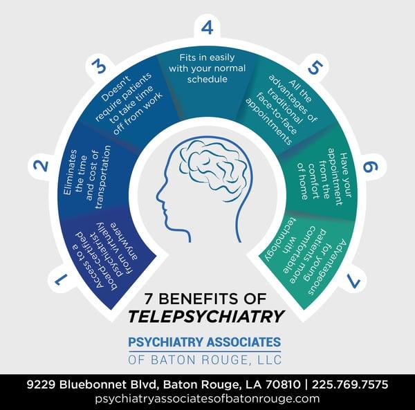 7 Benefits of Telepsychiatry